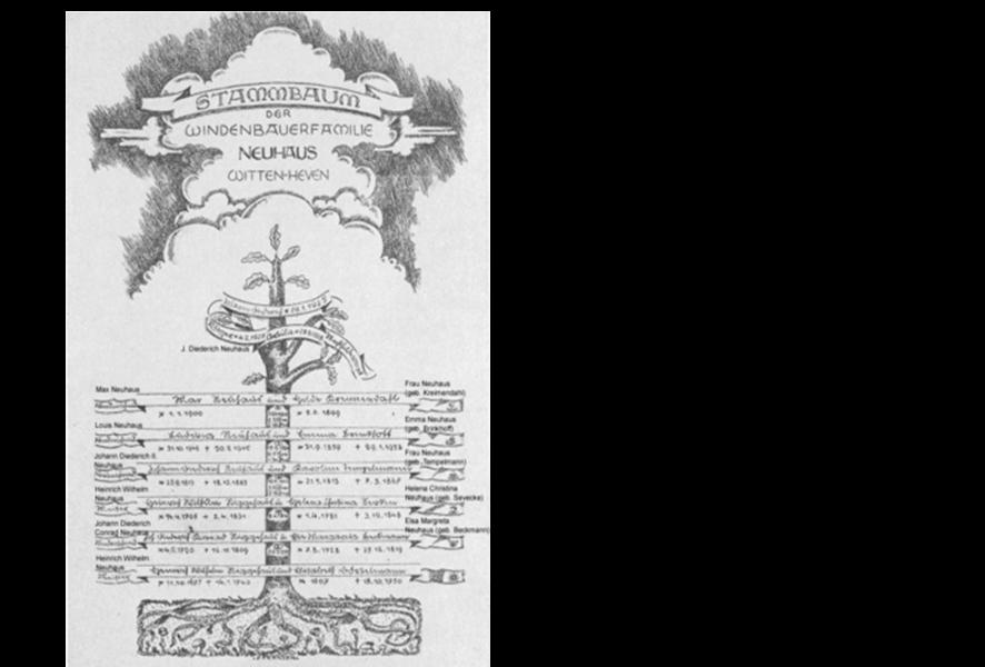 Stammbaum der Windenbauerfamilie Neuhaus